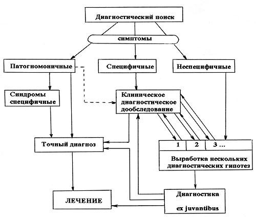 Схема диагностического поиска